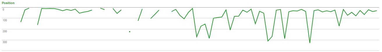 Imagen de una gráfica que muestra el comportamiento de busquedas en internet, lo que genera tráfico hacia su sitio web