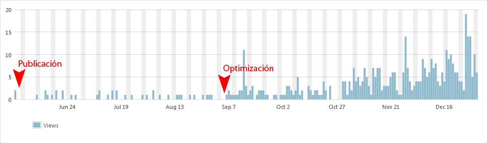 El efecto de la optimización de SEO en una entrada se puede notar a lo largo del tiempo. Esto permite mejorar el desempeño en los buscadores, como Google.
